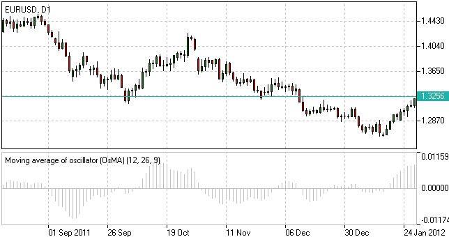 OsMA指标 移动平均震荡 外汇技术指标  艾福玺香港  IFC Markets